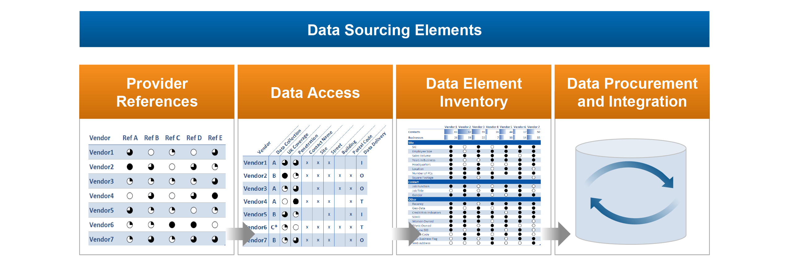 Data sourcing elements