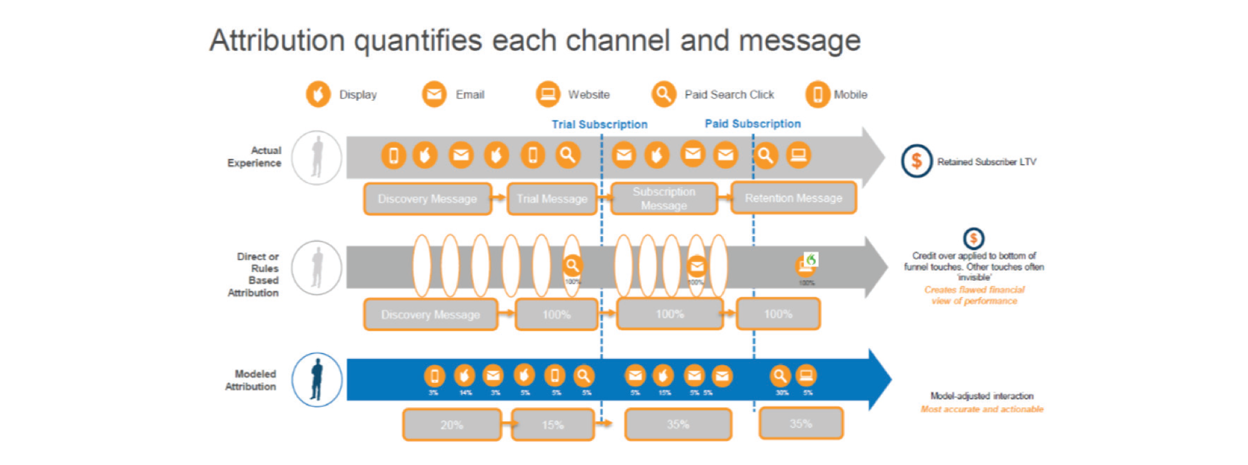 Attribution quantifies each channel and message