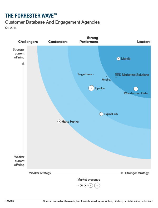 Merkle's positioning in the Forrester Wave