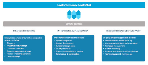 An overview of Merkle's LoyaltyPlus