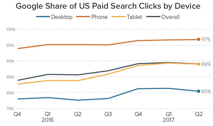 Q2 Google Paid Click Share