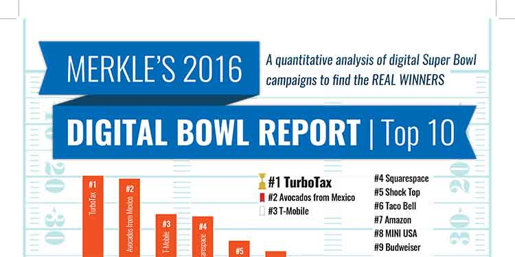 Digital Bowl Report, February 2016