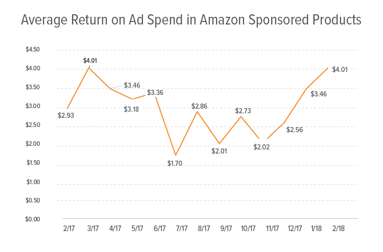 Amazon Sponsored Products Performance - ROAS