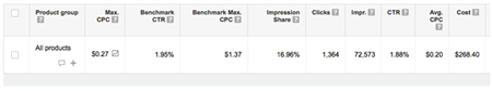 Benchmark click-through rates for Google Shopping