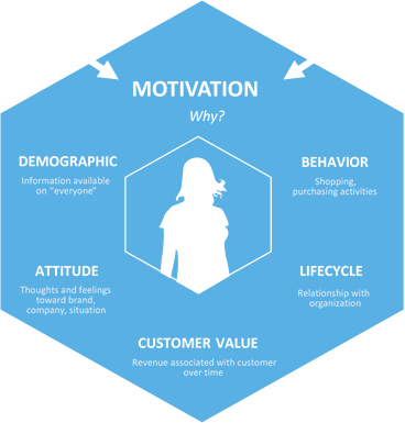 How a marketer should understand the personal motivations of consumers