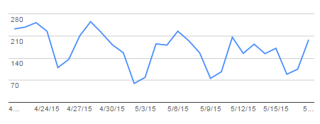 One health client's organic traffic dipped as a result of Google's Quality Update