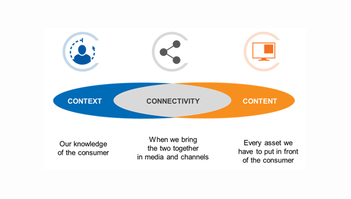 Context, connectivity and content