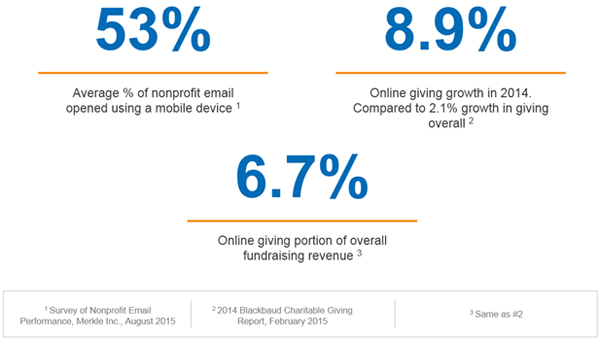 The increase in engagement for nonprofits through digital channels