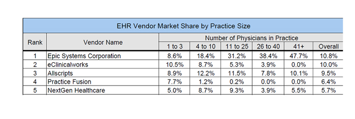 EHR Vendor Market Share Chart