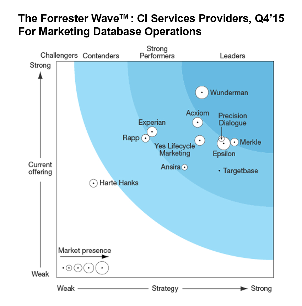 Forrester Wave Customer Insights Services Providers Marketing Database Operations Q4 15