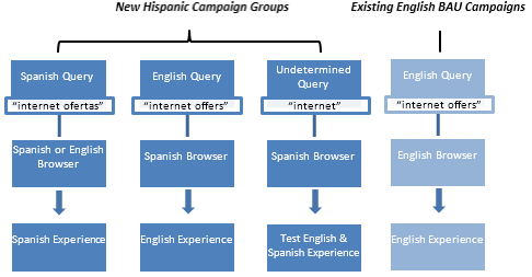 The recommended campaign structure for the Hispanic market