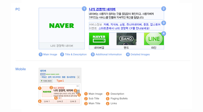 Another example of Naver's Brand Search
