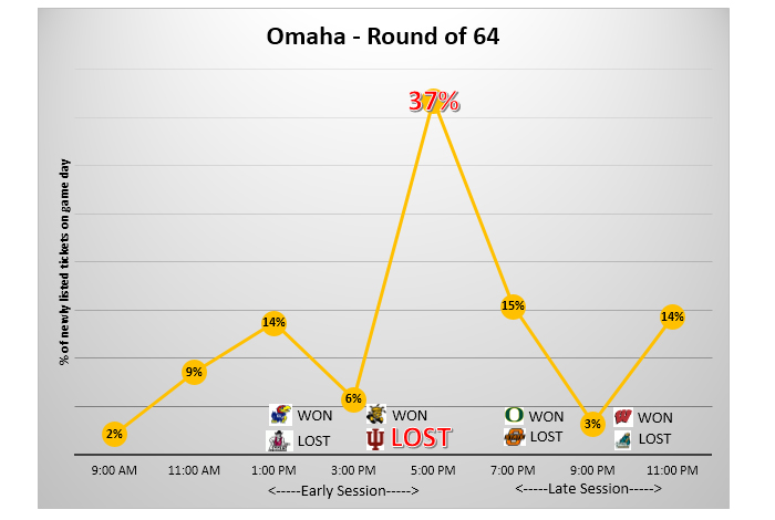 Ticket demand spiked in Omaha after Indiana lost in the 2015 NCAA Tournament