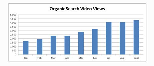 Organic search video views