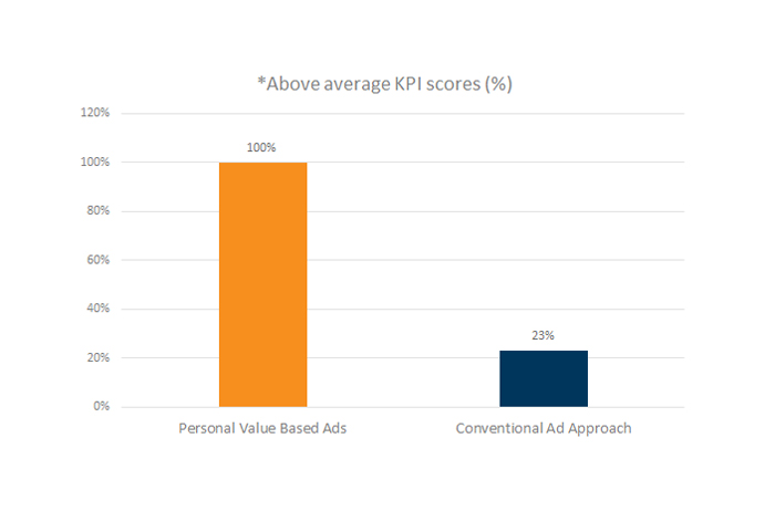 Above average KPI scores