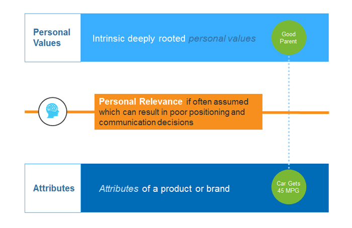 Connecting personal values to brand attributes