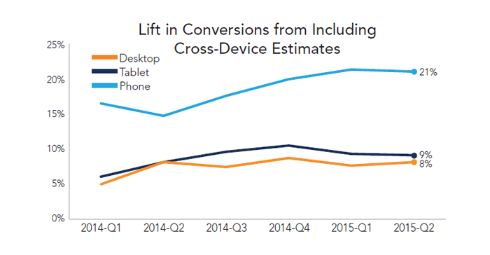 Cross device lift with paid search