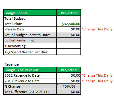 Budgeting calendar for a paid search campaign