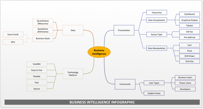 Business intelligence flow chart