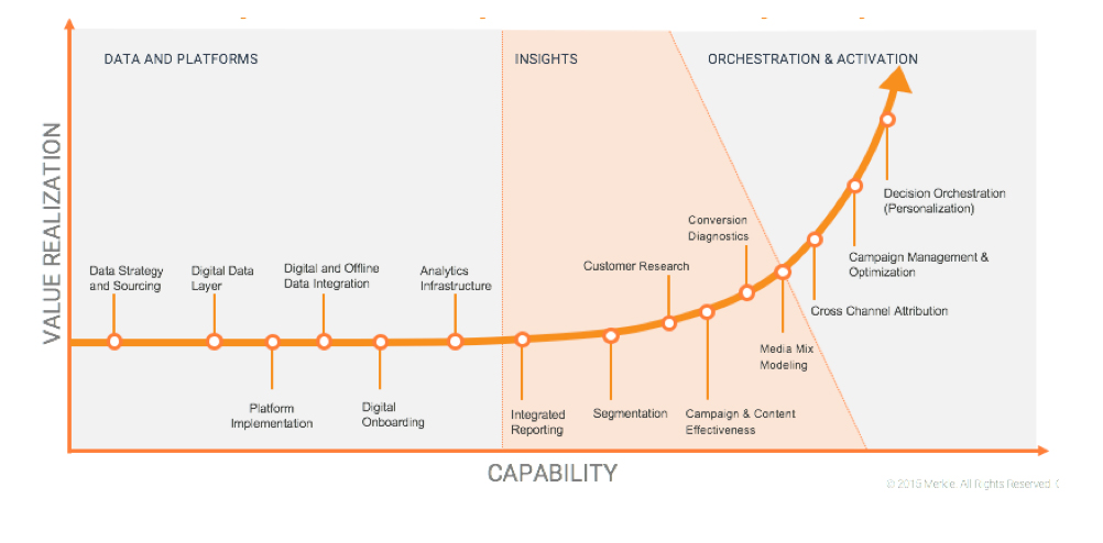 The analytics maturity curve