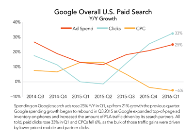 Overall paid search growth in the U.S. in Q1 2016