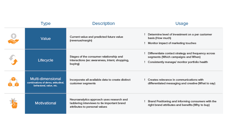 An overview of approaches to customer segmentation