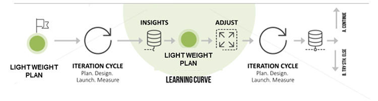 Agile learning curve