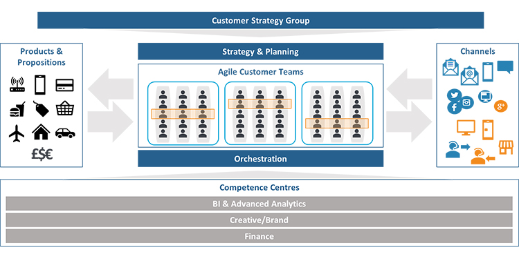 Agile organization example