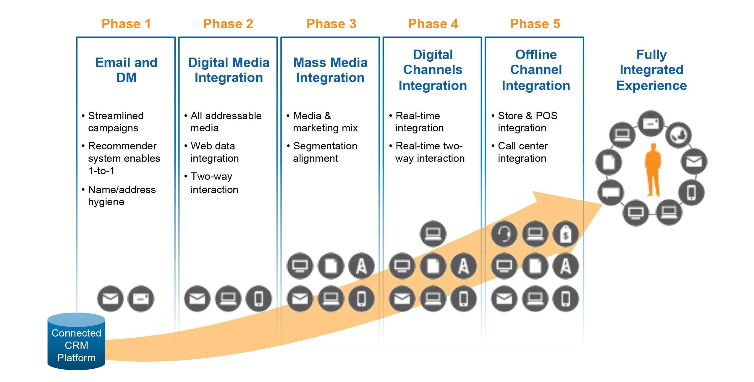 5 phases to fully integrated experience