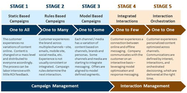 5 stages of CX maturity
