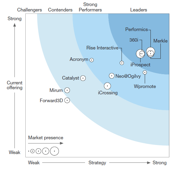 Merkle's positioning in the Forrester Search Wave