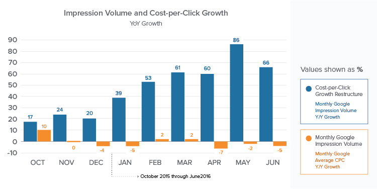 Growth YOY in Click Volume, Next to Decline in Cost per Click