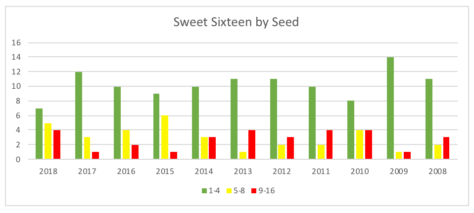 Sweet 16 teams by seeding over the last 10 years