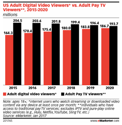 The emerging viewing habits of online video among adults