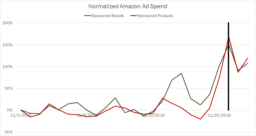 November 2018 Amazon Ads Daily Spend