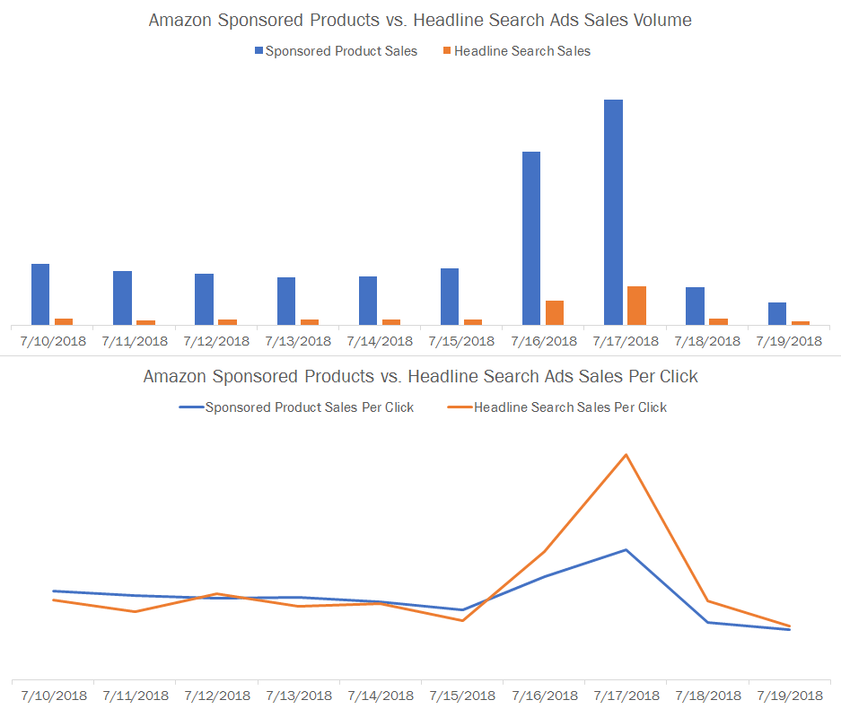 2018 Prime Day Sponsored Products vs Headline Search