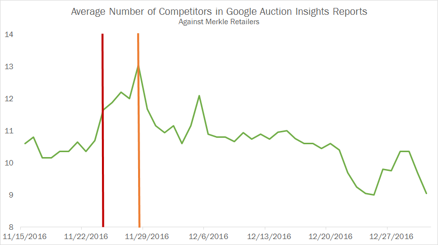 Average Auction Insights Competitors