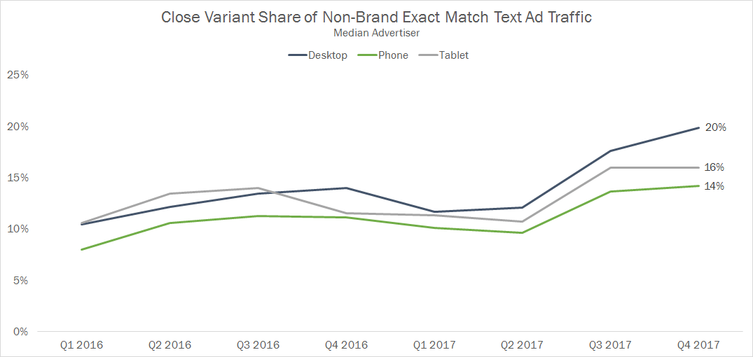 Close Variant Exact Match Traffic Share