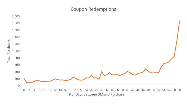 Coupon redemptions by day