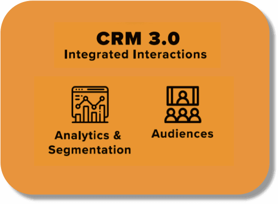 The previous phase of CRM, 3.0, which focused on integrated interactions