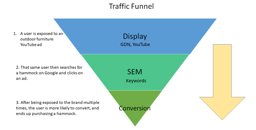 Display and SEM Conversion Funnel