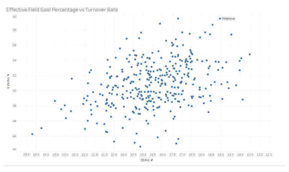 Effective FG% vs Turnover Rate