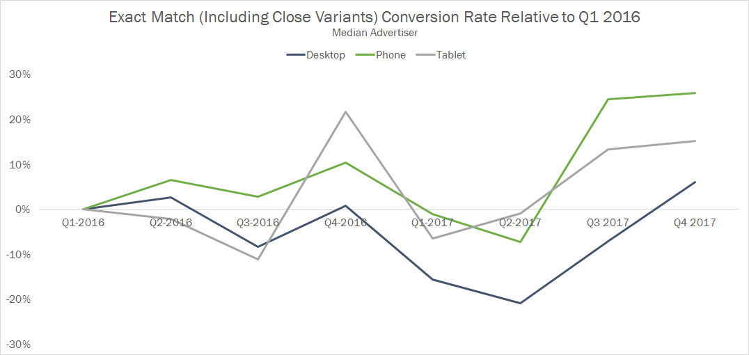 Exact Match Conversion Rate