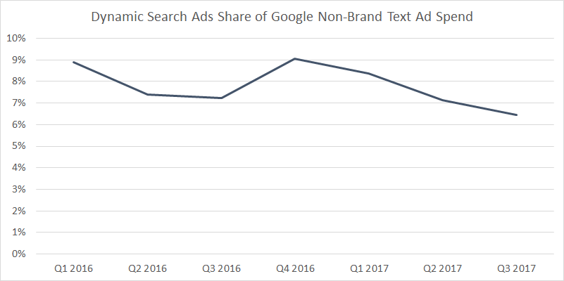Google DSA Non-Brand Text Ad Spend Share