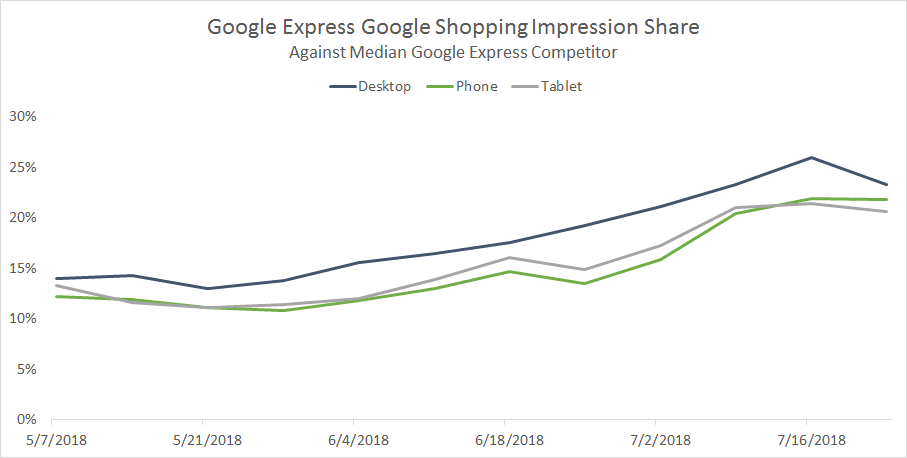 Google Express Device Shopping Impression Share