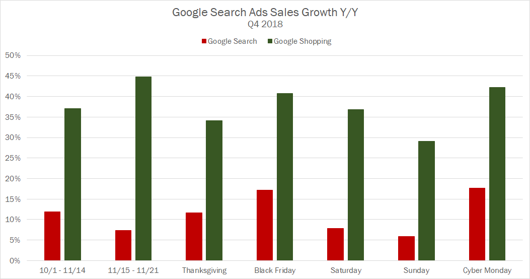 Q4 2018 Google Search Ads Sales Growth