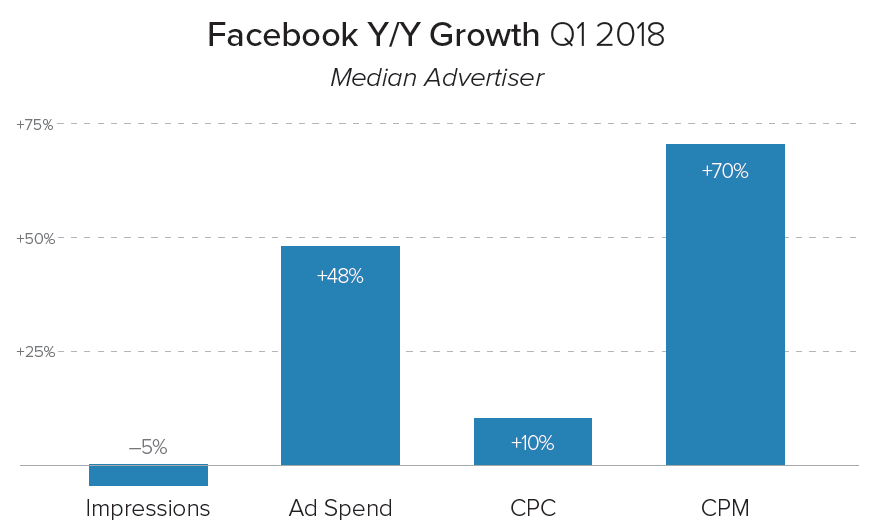 Q1 2018 Facebook Growth