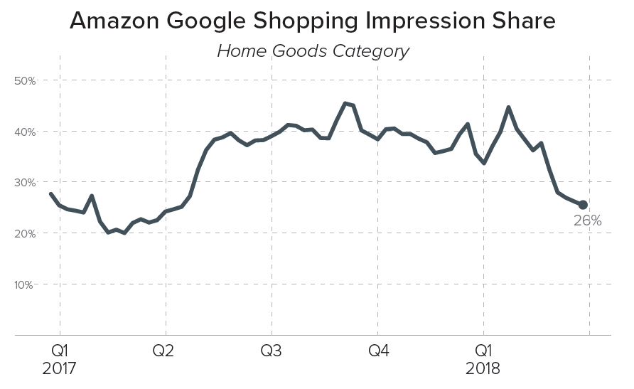 Amazon Home Goods Shopping Impression Share