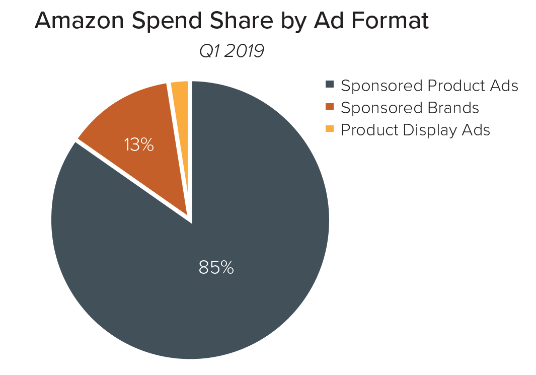 Merkle Q1 2019 Amazon Spend Share by Format