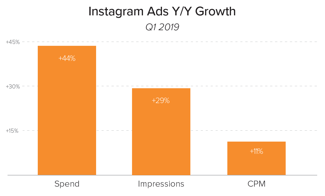 Merkle Q1 2019 Instagram Growth